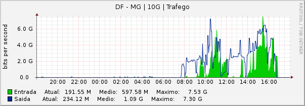 Gráfico semanal (amostragem de 30 minutos) do enlace DF-MG