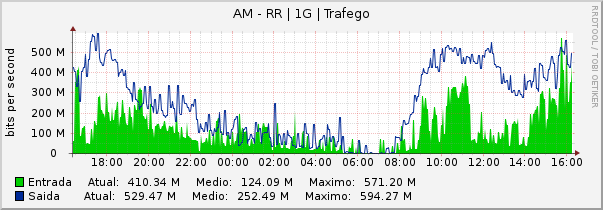 Gráfico do link AM-RR