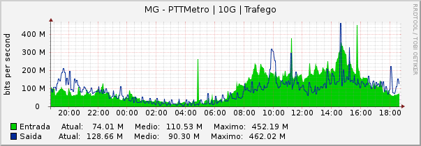 Gráfico semanal (amostragem de 30 minutos) do enlace MG-PTT-Metro