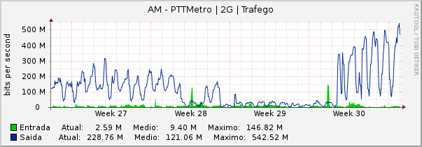 Gráfico mensal (amostragem de 2 horas) do enlace AM-PTT-Metro